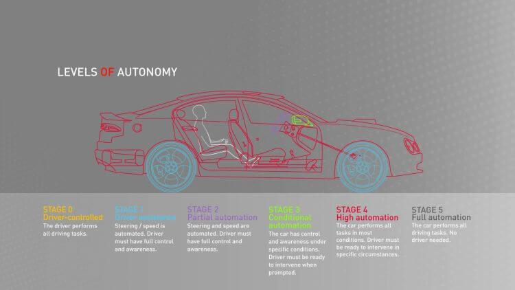 Level 5 autonomy