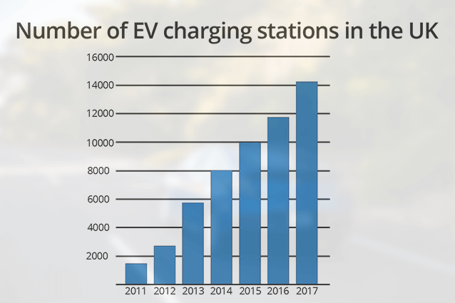 Growth of EV charting stations 2011-2017